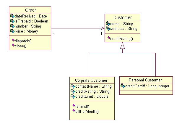 Class Diagram For ATM System UML in addition Case Study On Automation Of A Library In Uml moreover Interaction Overview Diagram furthermore Online Shopping Cart System File additionally Swim Lanes Flowchart. on credit processing system uml diagram
