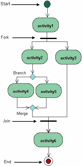 the diagram shows the flow of actions in the system's workflow  once the  order is received the activities split into two parallel