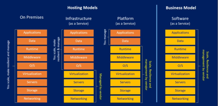 Azure_hosting models