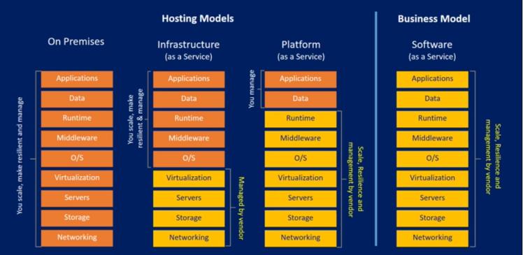 Azure_hosting models